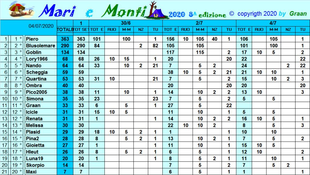 Classifica Mari e Monti 2020 Class299