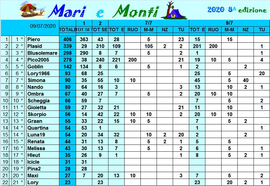 Classifica Mari e Monti 2020 Class301