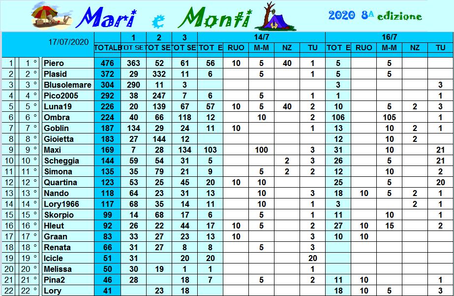 Classifica Mari e Monti 2020 Class304