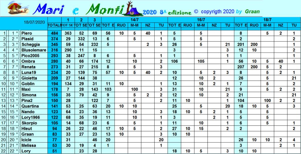 Classifica Mari e Monti 2020 Class305