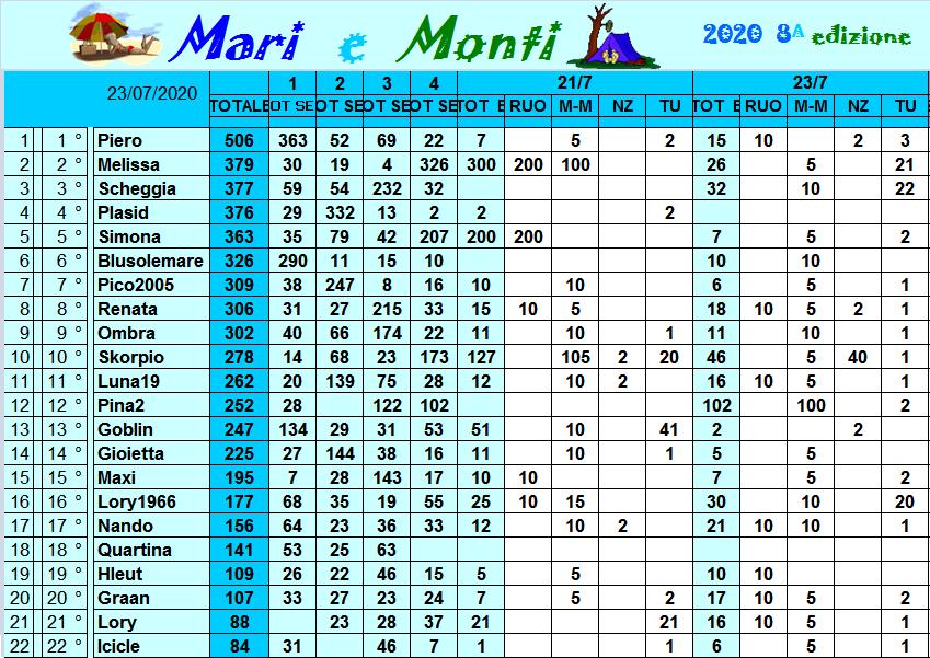 Classifica Mari e Monti 2020 Class307
