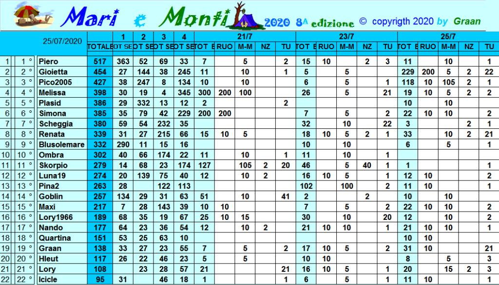 Classifica Mari e Monti 2020 Class309