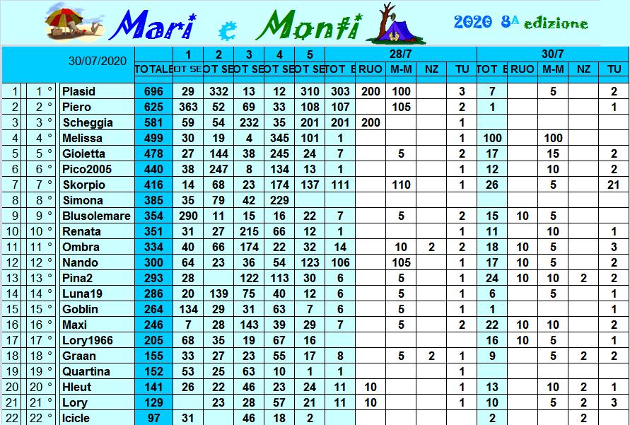 Classifica Mari e Monti 2020 Class311