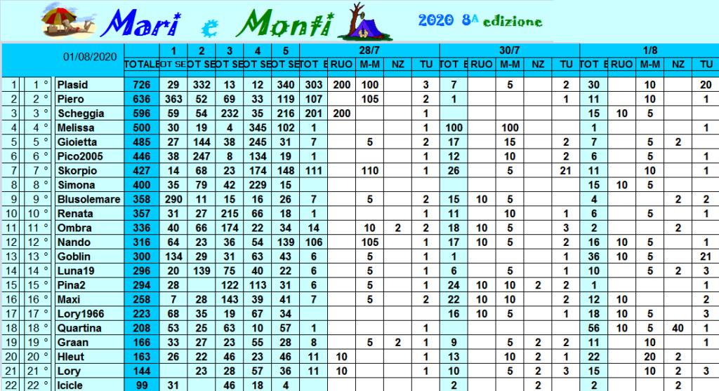 Classifica Mari e Monti 2020 Class312
