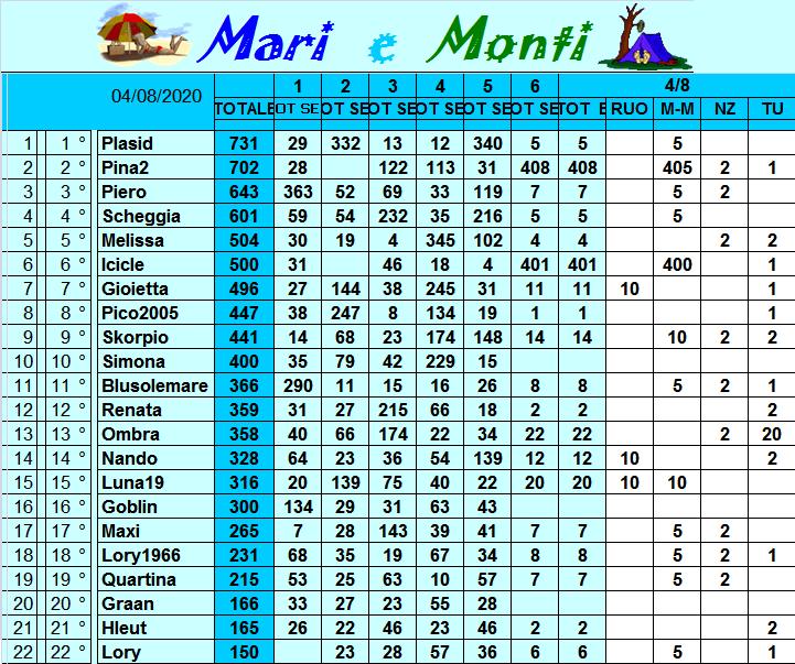 Classifica Mari e Monti 2020 Class313