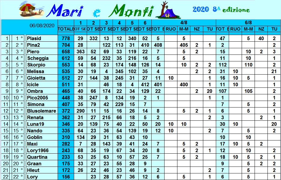 Classifica Mari e Monti 2020 Class314