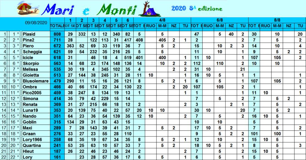 Classifica Mari e Monti 2020 Class315