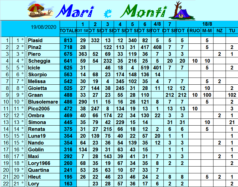Classifica Mari e Monti 2020 Class316
