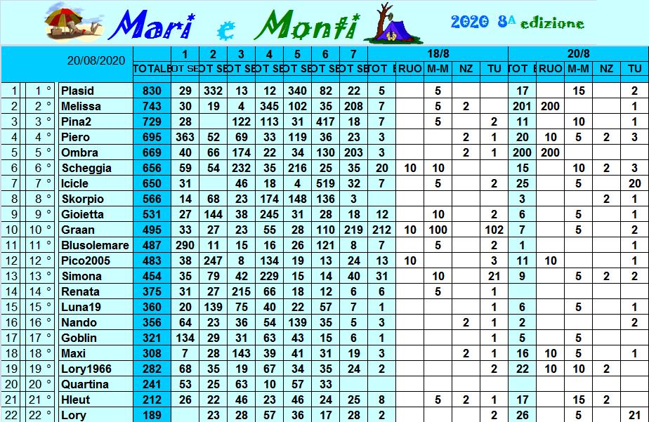 Classifica Mari e Monti 2020 Class317