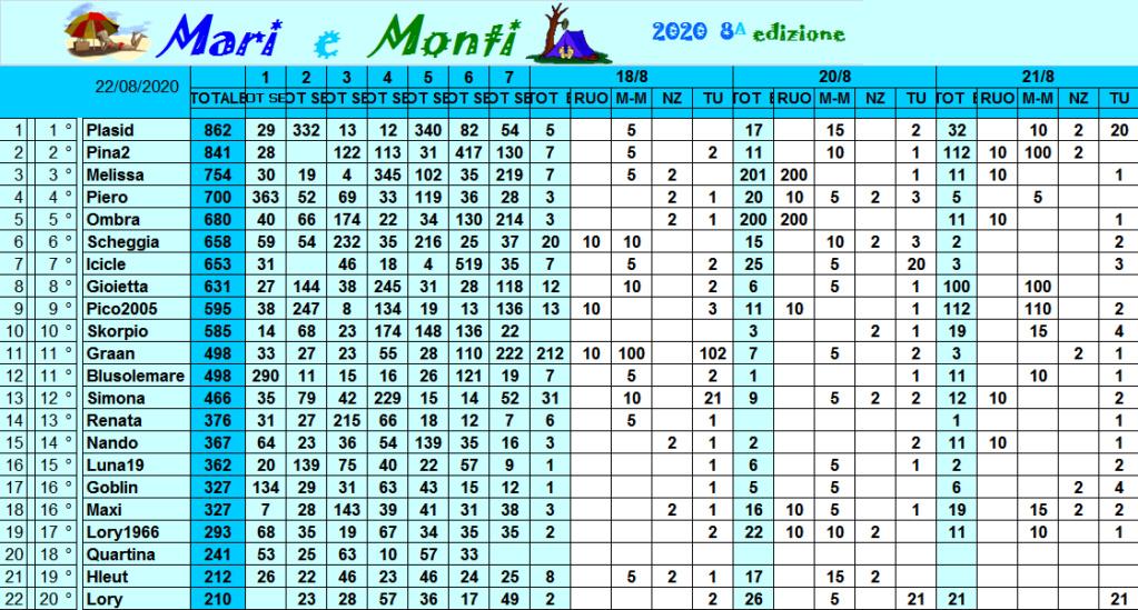 Classifica Mari e Monti 2020 Class318