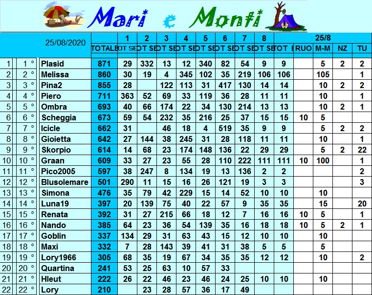 Classifica Mari e Monti 2020 Class319