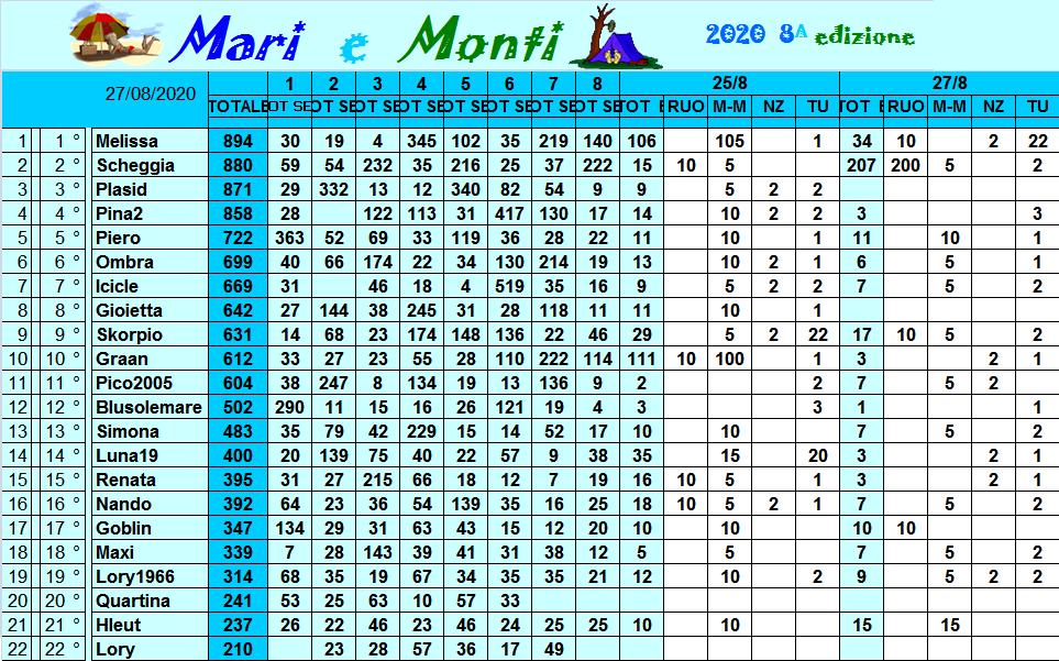 Classifica Mari e Monti 2020 - Pagina 2 Class320