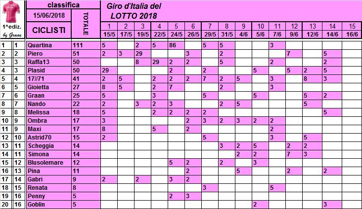 Classifiche del Giro d'Italia 2018 Classi14