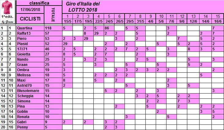 Classifiche del Giro d'Italia 2018 Classi23