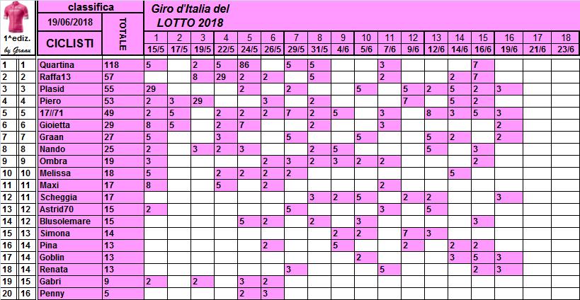 Classifiche del Giro d'Italia 2018 Classi25