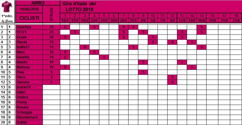Classifiche del Giro d'Italia 2018 Classi26
