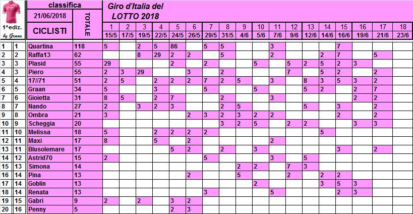 Classifiche del Giro d'Italia 2018 Classi30