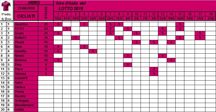 Classifiche del Giro d'Italia 2018 Classi31