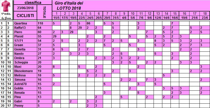 Classifiche del Giro d'Italia 2018 Classi34