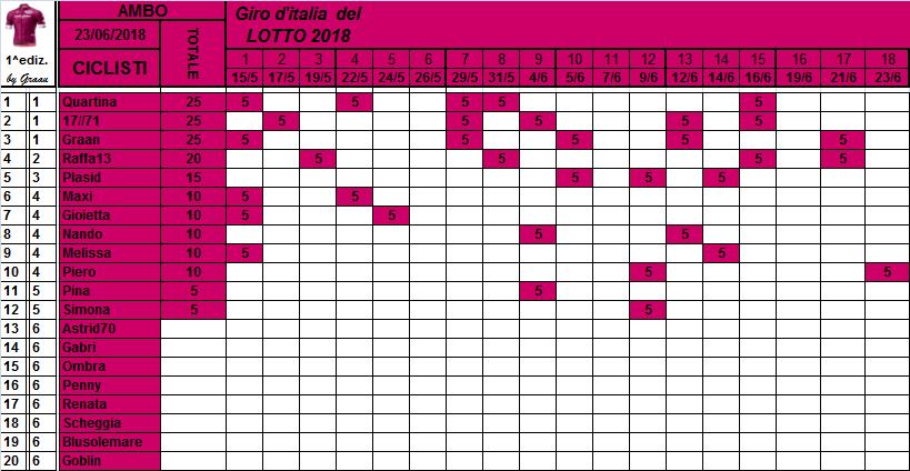 Classifiche del Giro d'Italia 2018 Classi35