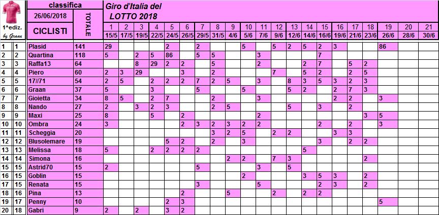 Classifiche del Giro d'Italia 2018 Classi38