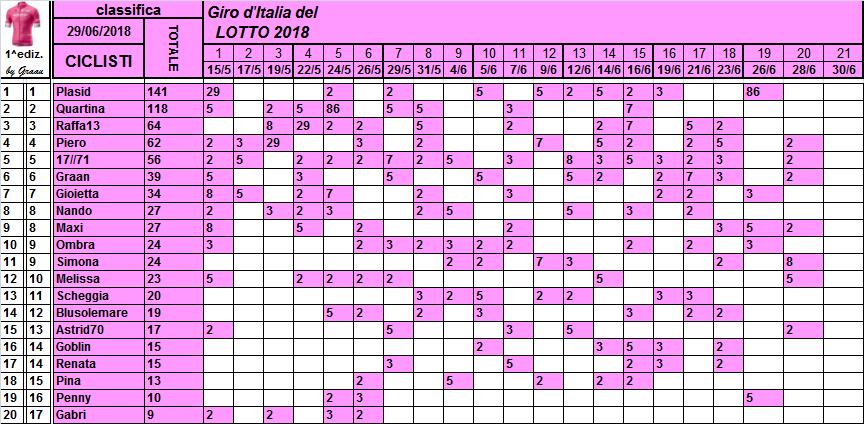 Classifiche del Giro d'Italia 2018 Classi42
