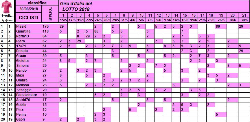 Classifiche del Giro d'Italia 2018 Classi46