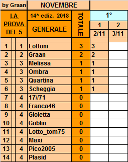 Classifica**2 Novembre Genera10