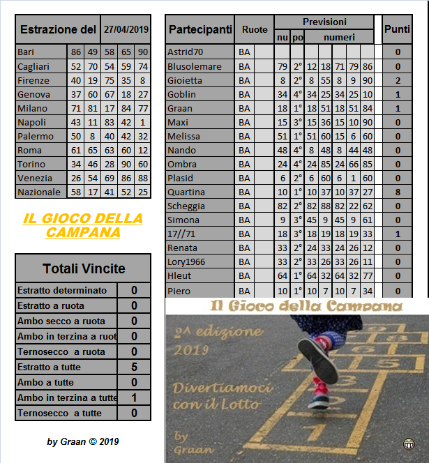 Gara il gioco della campana 2019 dal 23 al 27.04.19 Risul118