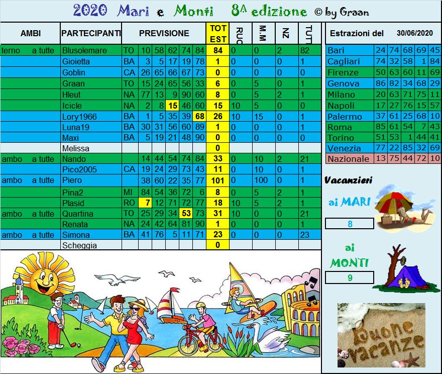 Gara Mari e Monti 2020 dal 30.06 al 04.07.20 - Pagina 2 Risul202