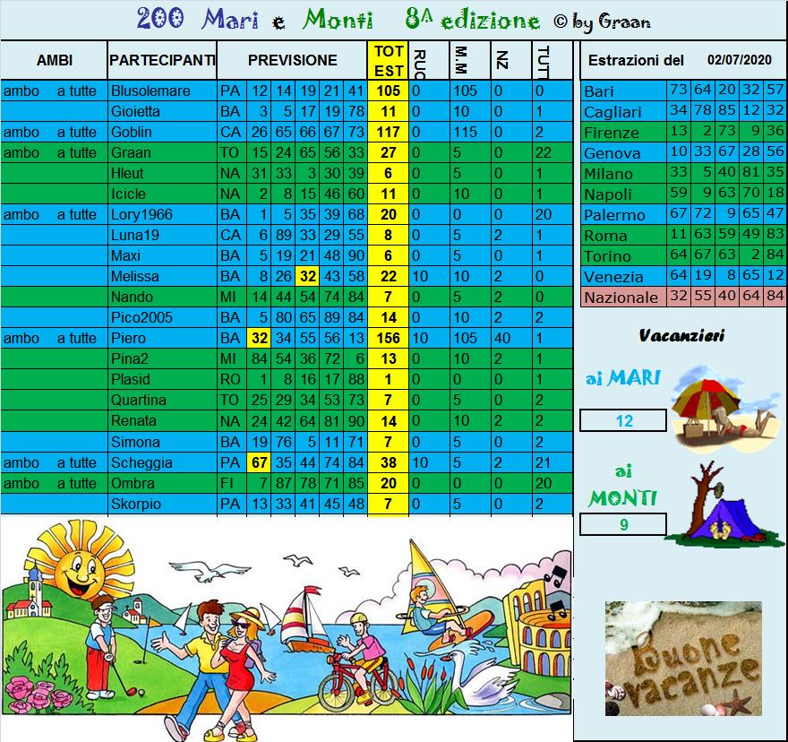 Gara Mari e Monti 2020 dal 30.06 al 04.07.20 - Pagina 2 Risul203