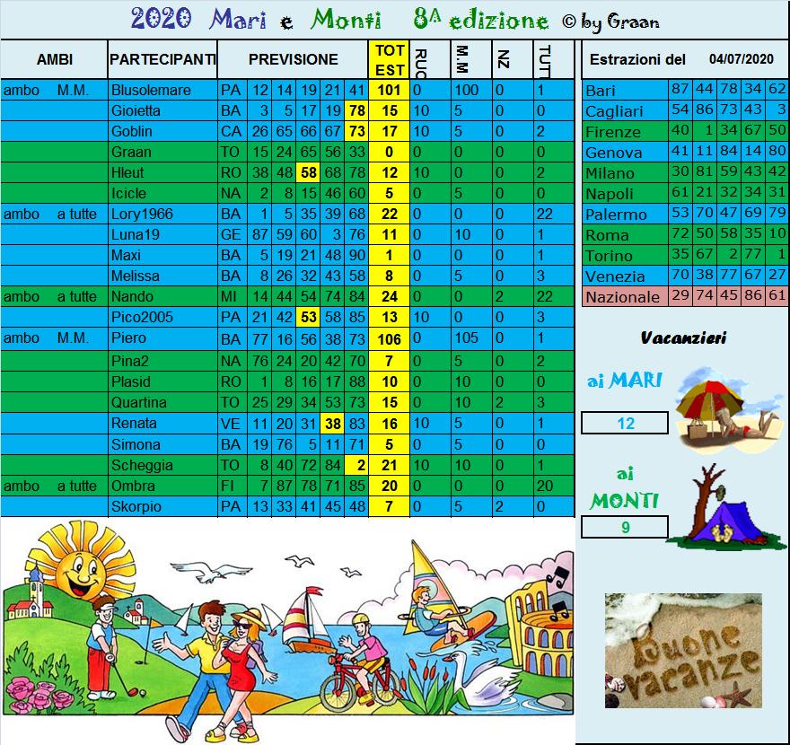 Gara Mari e Monti 2020 dal 30.06 al 04.07.20 - Pagina 2 Risul204