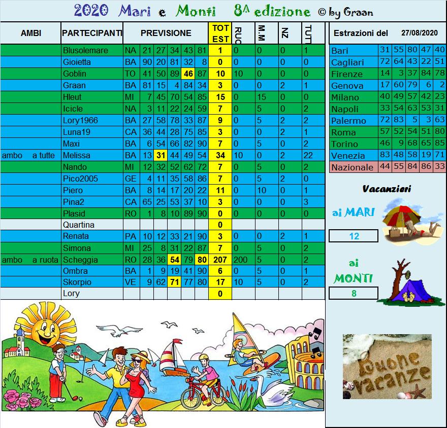 Gara Mari e Monti 2020 dal 25 al 29.08.20 ULTIMA SETTIMANA - Pagina 2 Risul225