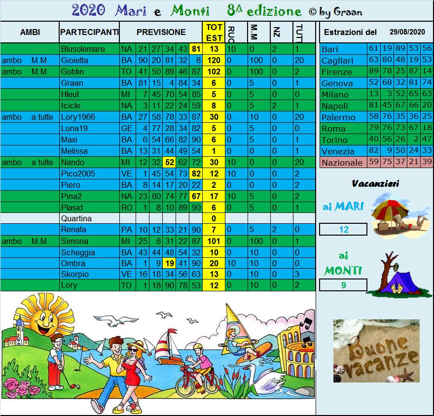 Gara Mari e Monti 2020 dal 25 al 29.08.20 ULTIMA SETTIMANA - Pagina 2 Risul227