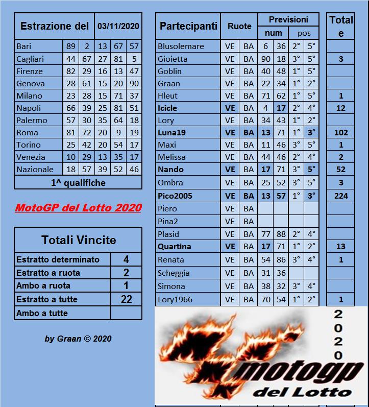 Gara Motogp del Lotto 2020 dal 03 al 07.11.2020 ULTIMA SETTIMANA Risul258