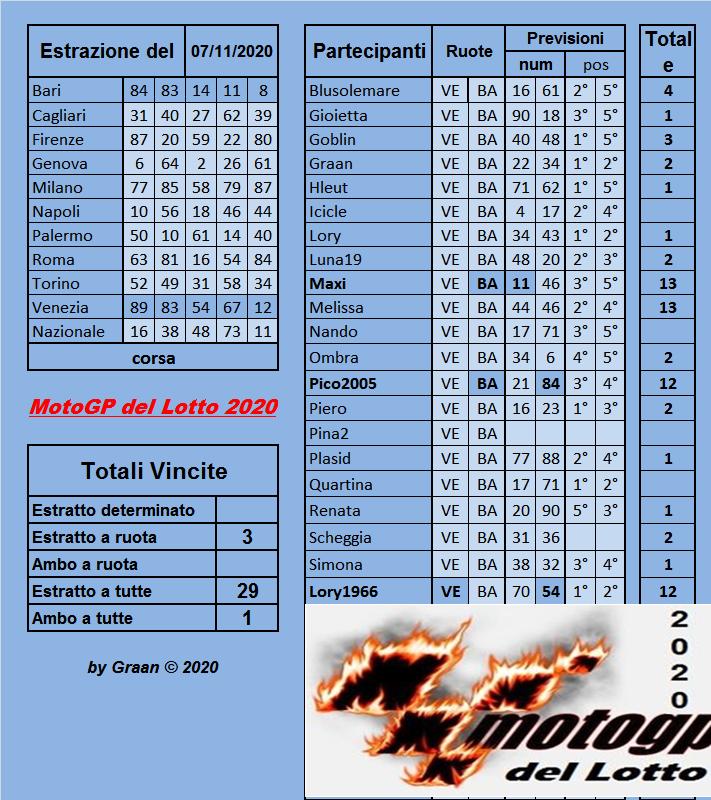 Gara Motogp del Lotto 2020 dal 03 al 07.11.2020 ULTIMA SETTIMANA - Pagina 2 Risul261