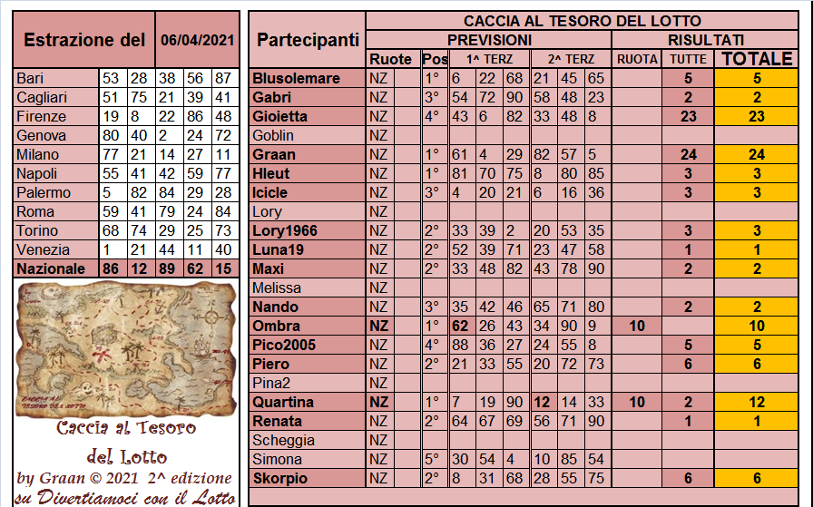 Gara Caccia al Tesoro del Lotto 2021 dal 06.04 al 10.04.21 ULTIMA SETT Risul335