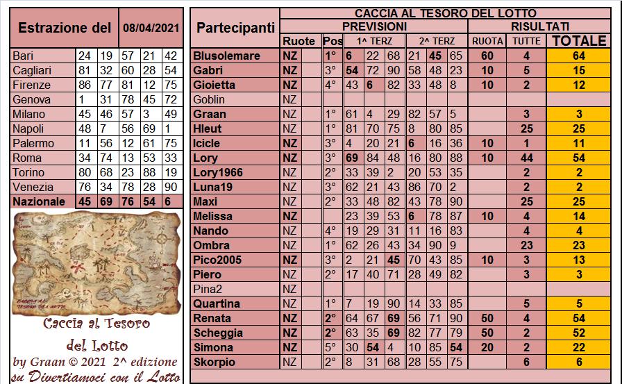 Gara Caccia al Tesoro del Lotto 2021 dal 06.04 al 10.04.21 ULTIMA SETT - Pagina 2 Risul336