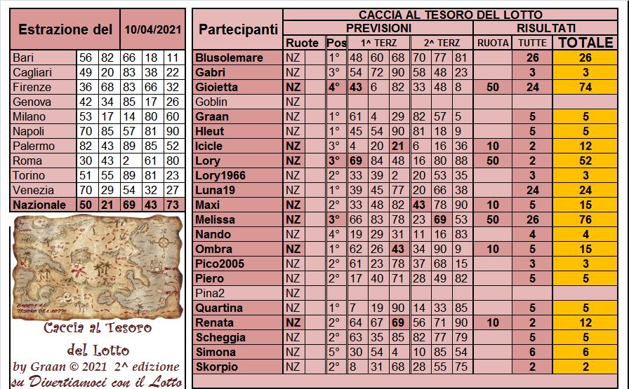 Gara Caccia al Tesoro del Lotto 2021 dal 06.04 al 10.04.21 ULTIMA SETT - Pagina 2 Risul337
