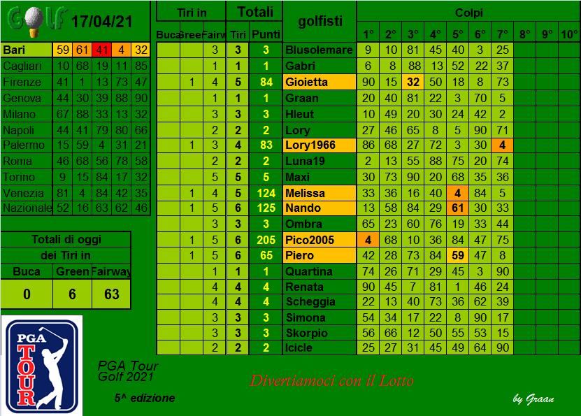 |> gara Tour GOLF PGA 2021 - dal 13.04 al 17.04.21 |>  - Pagina 2 Risul342