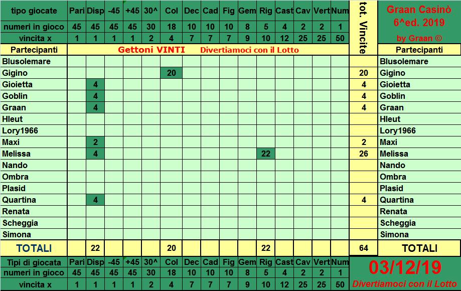 Classifica del Graan Casinò 2019 Tabell11