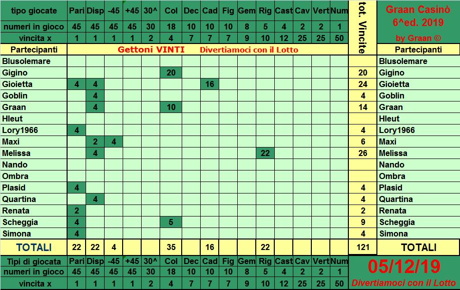 Classifica del Graan Casinò 2019 Tabell12