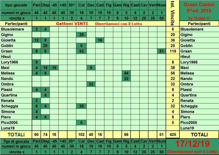 Classifica del Graan Casinò 2019 Tabell17