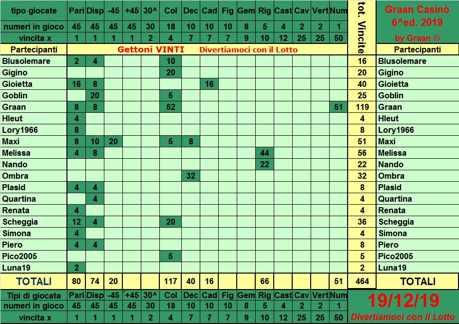 Classifica del Graan Casinò 2019 Tabell18