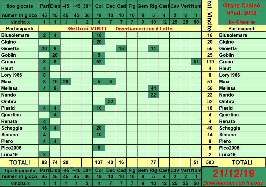 Classifica del Graan Casinò 2019 Tabell19