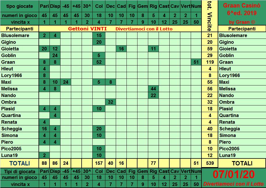 Classifica del Graan Casinò 2019 Tabell20