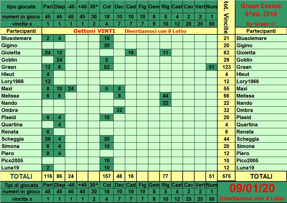 Classifica del Graan Casinò 2019 Tabell21