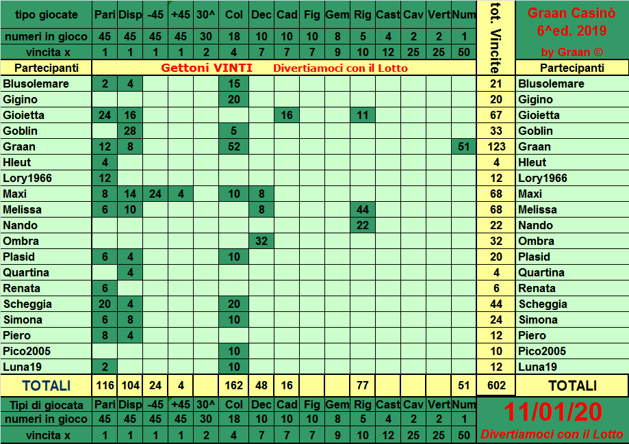 Classifica del Graan Casinò 2019 Tabell22