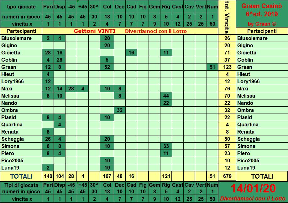 Classifica del Graan Casinò 2019 Tabell23