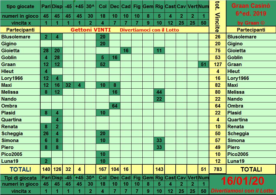 Classifica del Graan Casinò 2019 Tabell24